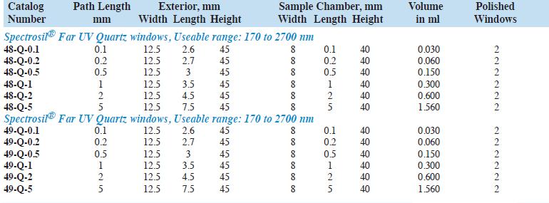 de-mountable short path flow through cuvettes - Spectrecology